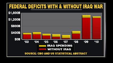 Fs_chart_fed_deficits_397x224