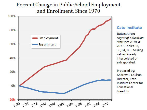 Percent change in public school employment