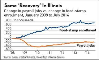 Illinois jobs