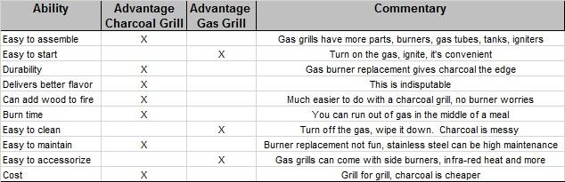 Grill advantage