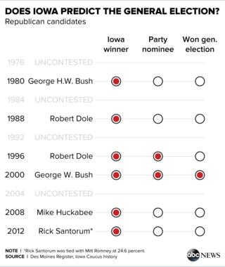 Iowa Caucus History