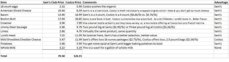 Sams vs Costco